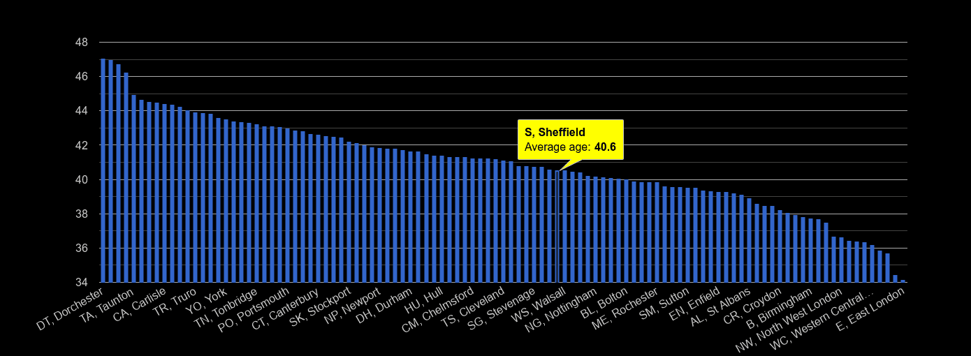 Sheffield average age rank by year