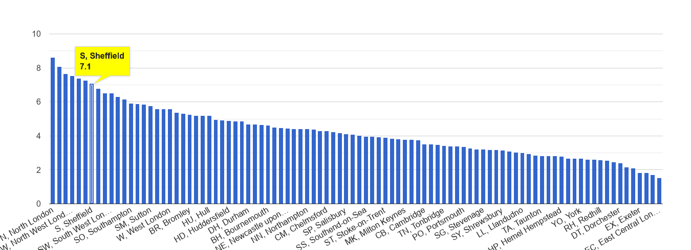 Sheffield burglary crime rate rank