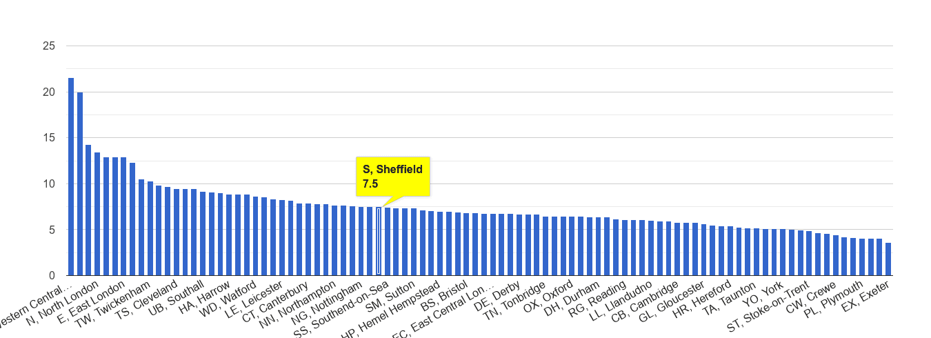 Sheffield other theft crime rate rank