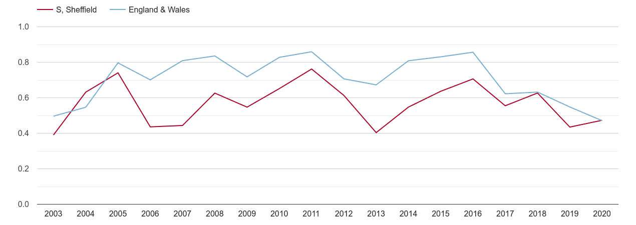 Sheffield population growth rate