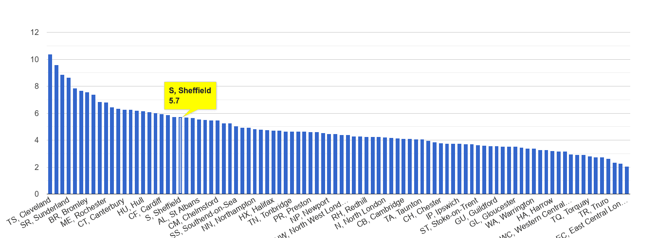 Sheffield shoplifting crime rate rank
