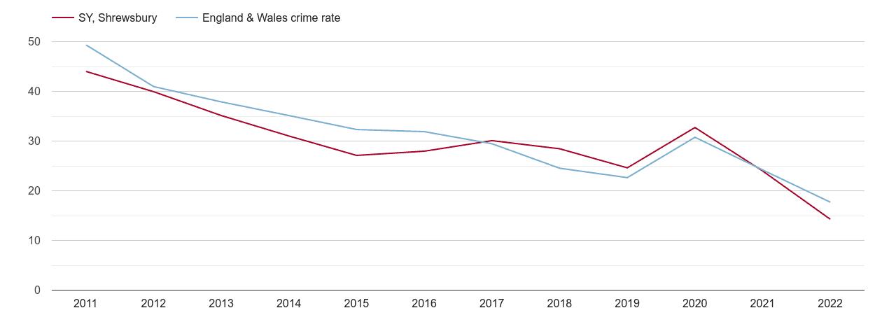 Shrewsbury antisocial behaviour crime rate