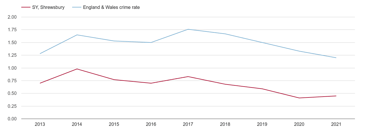 Shrewsbury bicycle theft crime rate