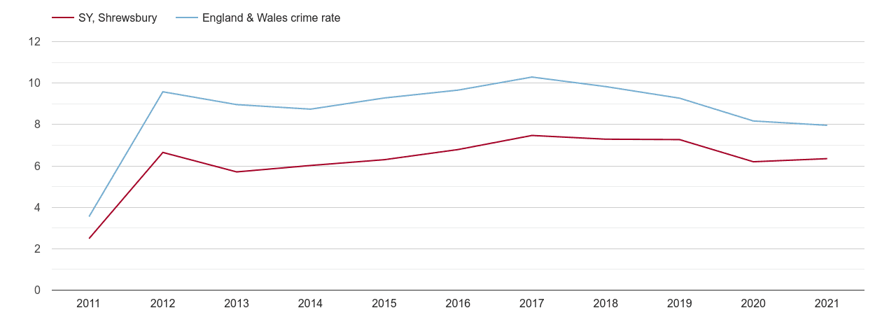 Shrewsbury criminal damage and arson crime rate