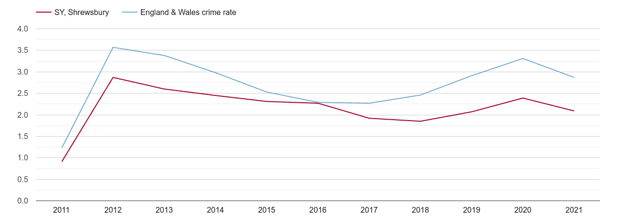 Shrewsbury drugs crime rate