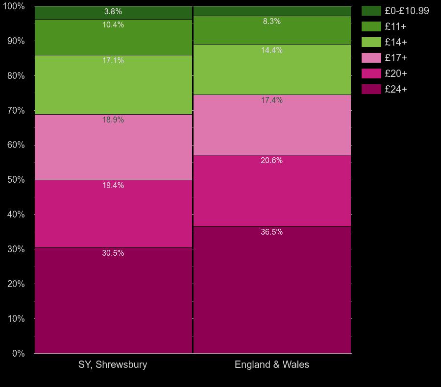Shrewsbury flats by lighting cost per room