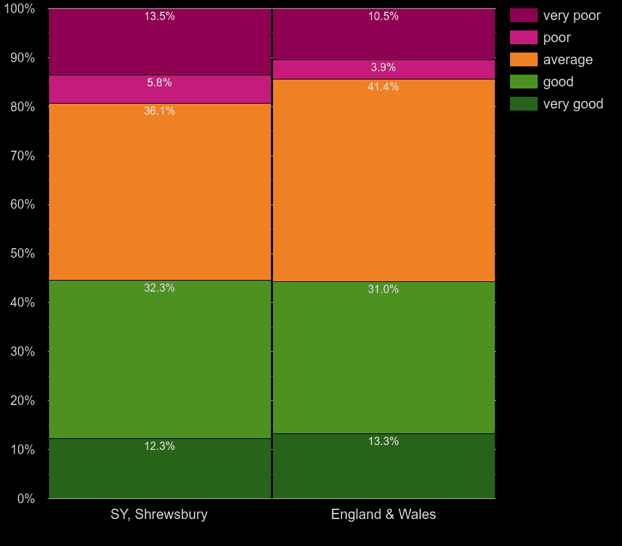 Shrewsbury flats by windows energy efficiency