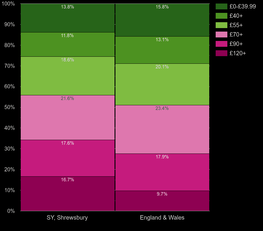Shrewsbury homes by heating cost per square meters