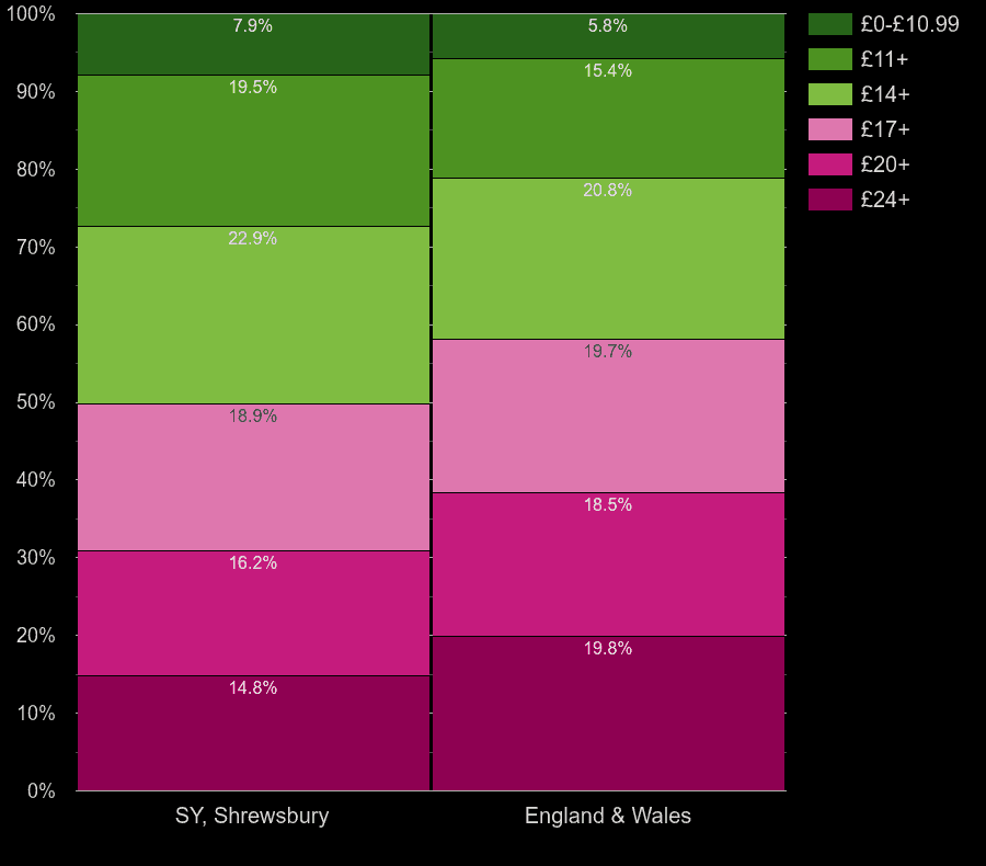 Shrewsbury homes by lighting cost per room