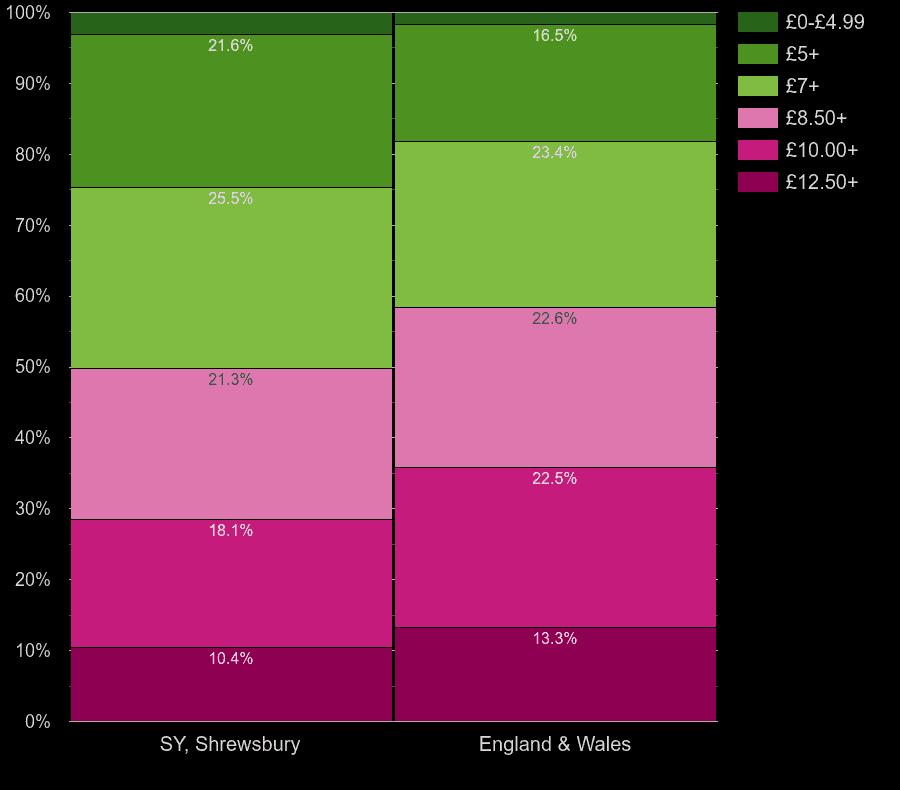 Shrewsbury homes by lighting cost per square meters