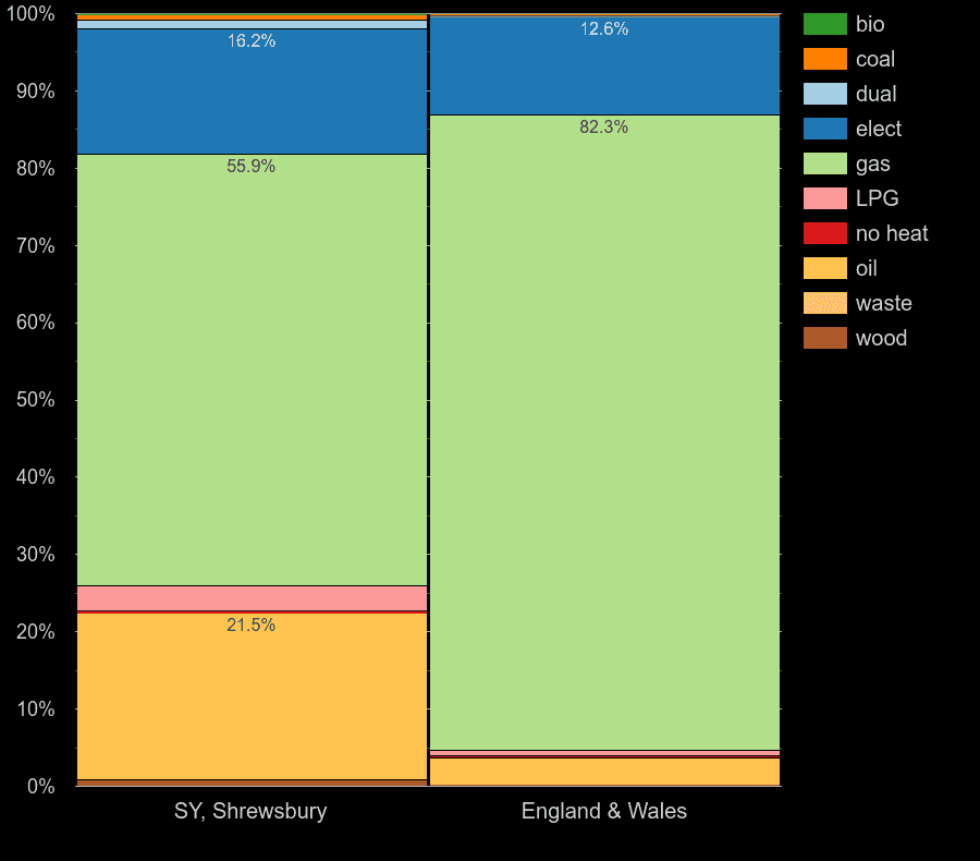 Shrewsbury homes by main heating fuel