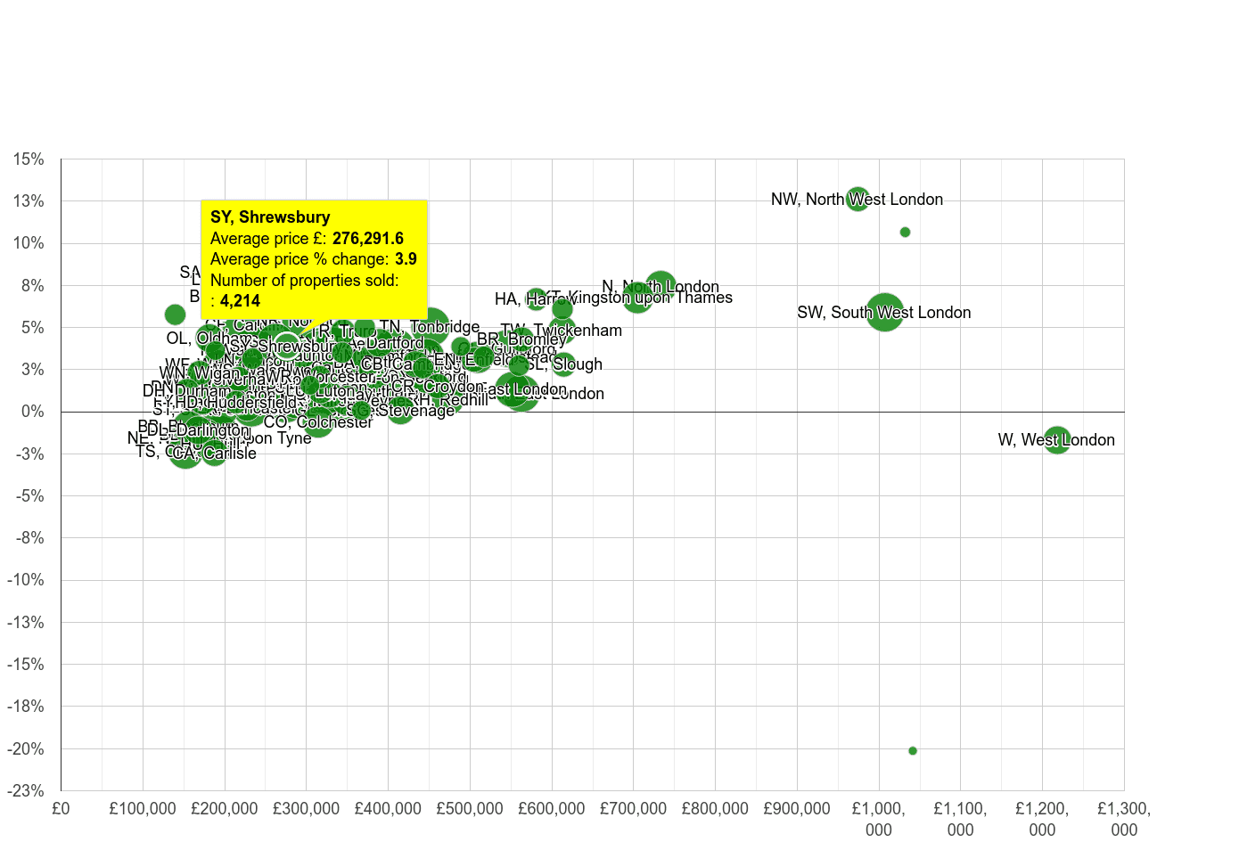 Shrewsbury house prices compared to other areas