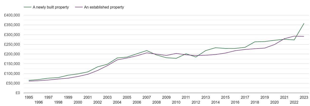 Shrewsbury house prices new vs established