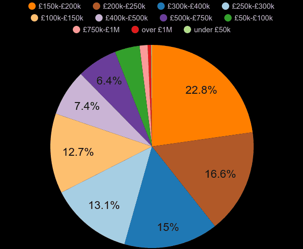 Shrewsbury property sales share by price range
