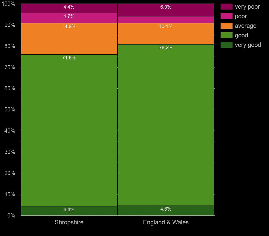 Shropshire homes by main heating energy efficiency