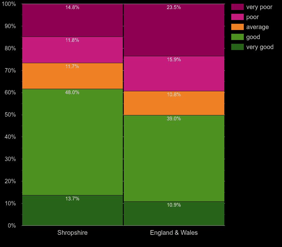 Shropshire homes by walls energy efficiency