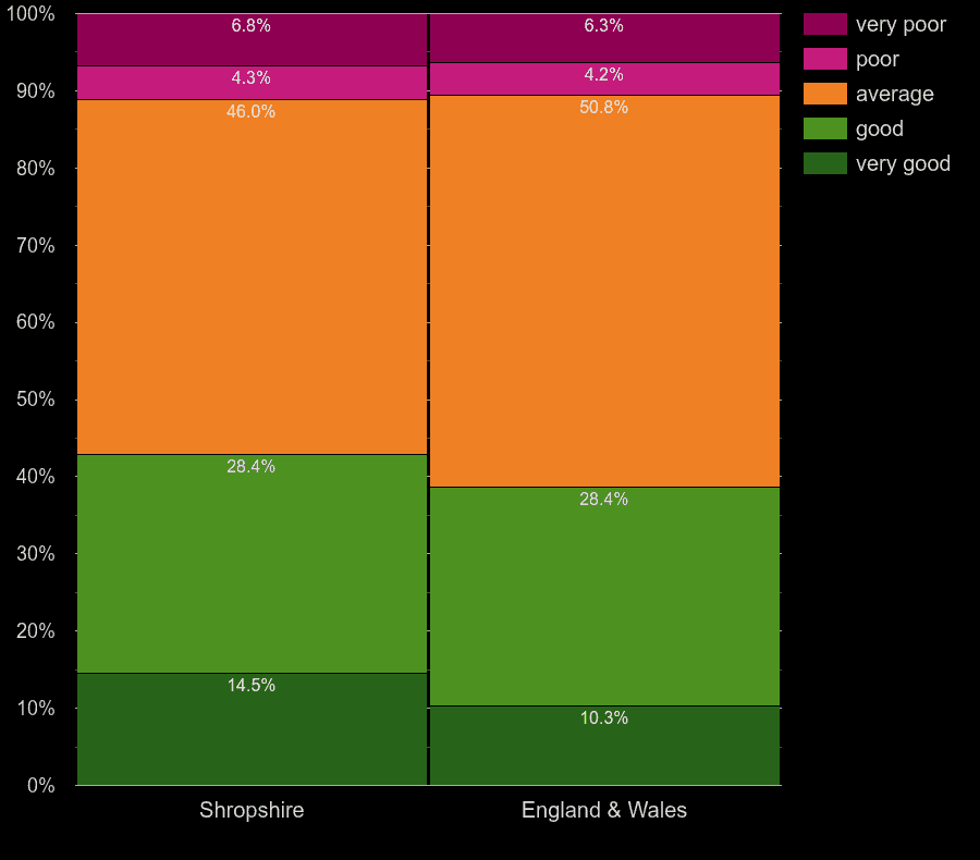 Shropshire homes by windows energy efficiency