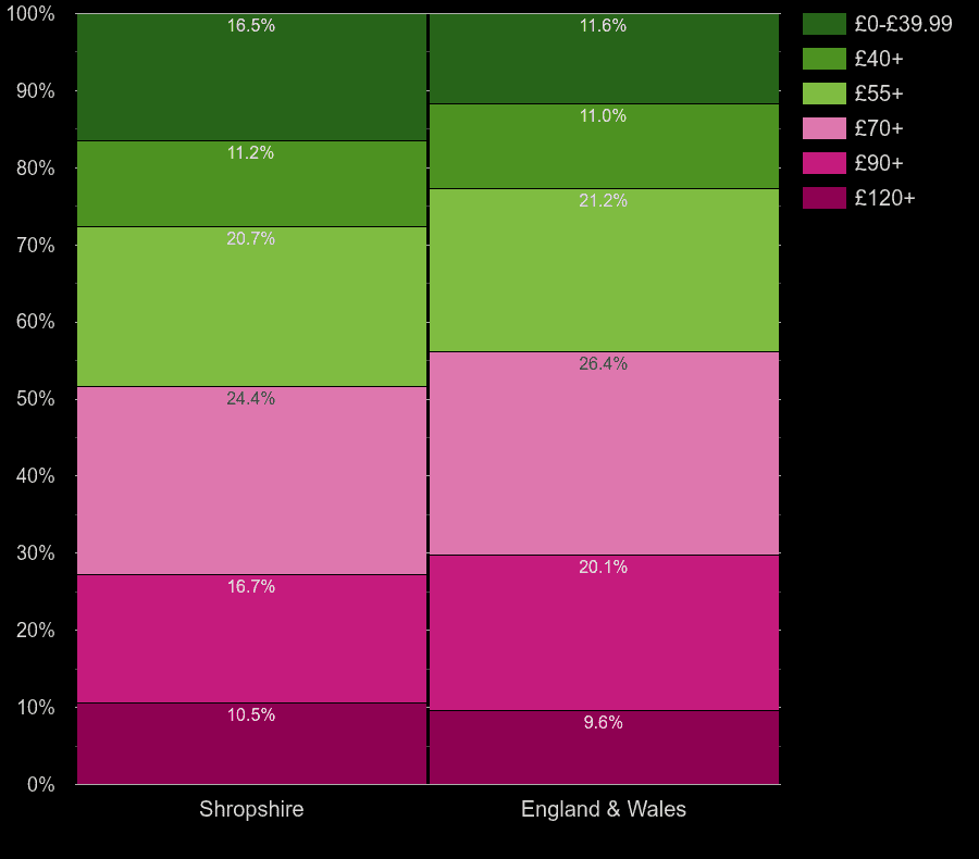 Shropshire houses by heating cost per square meters