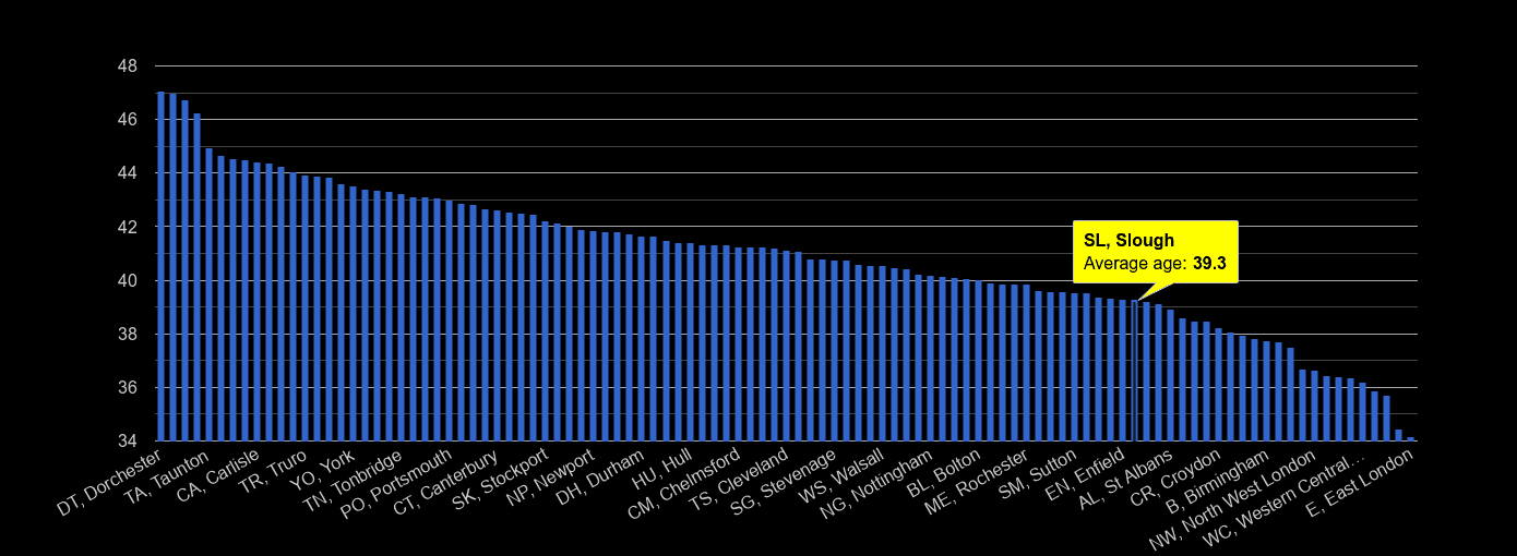 Slough average age rank by year