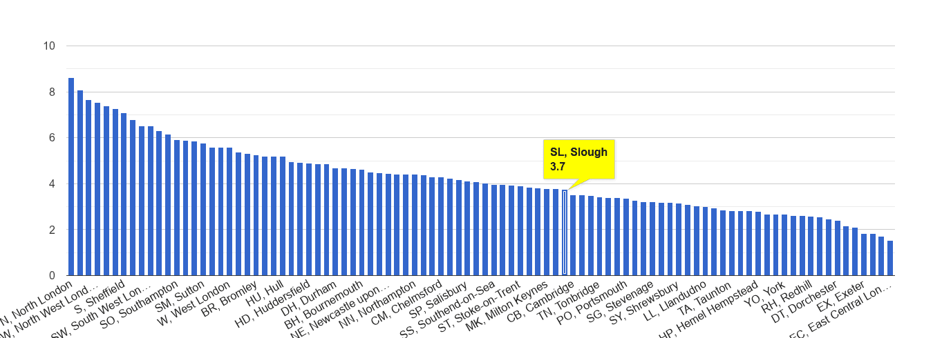 Slough burglary crime rate rank