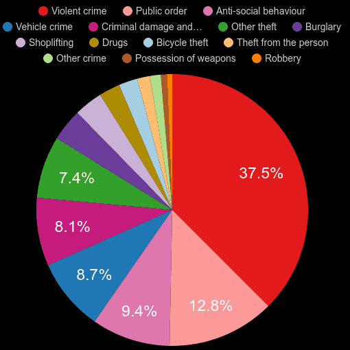 Slough crime statistics