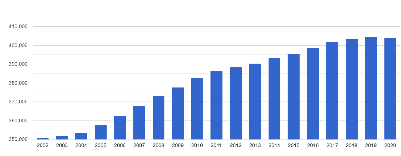 Slough population growth