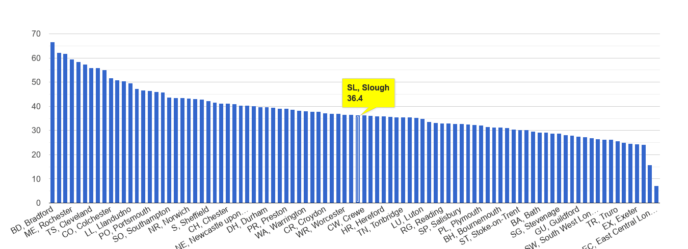 Slough violent crime rate rank