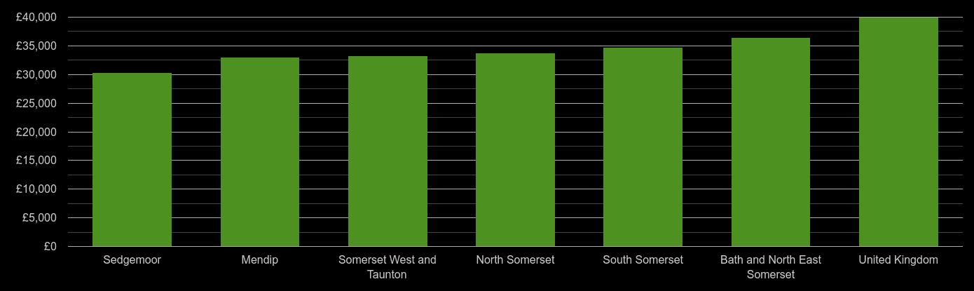 Somerset average salary comparison