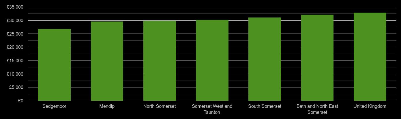 Somerset median salary comparison