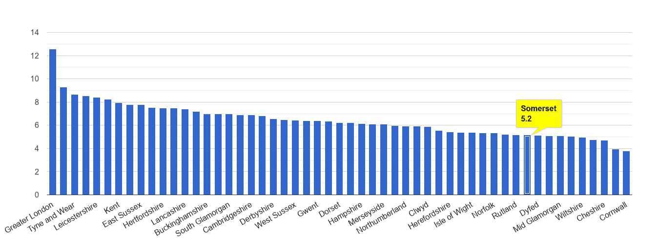 Somerset other theft crime rate rank
