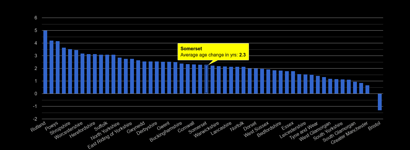 Somerset population average age change rank by year