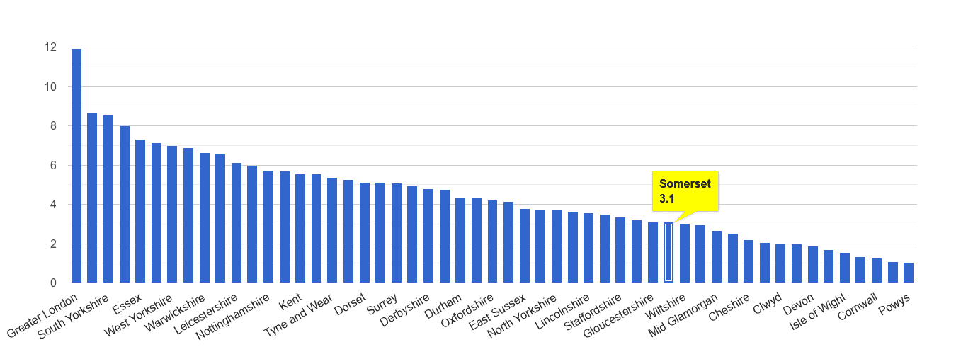 Somerset vehicle crime rate rank