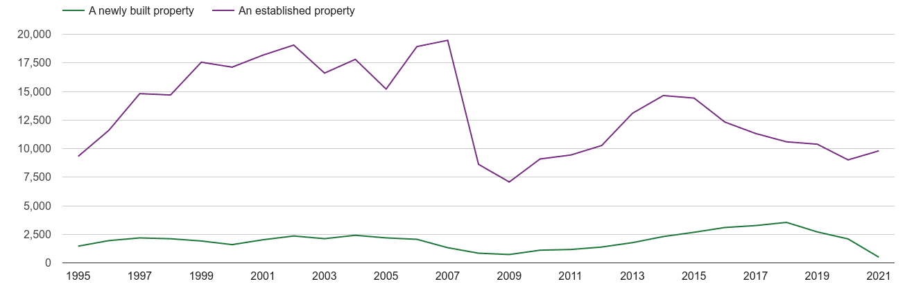 South East London annual sales of new homes and older homes
