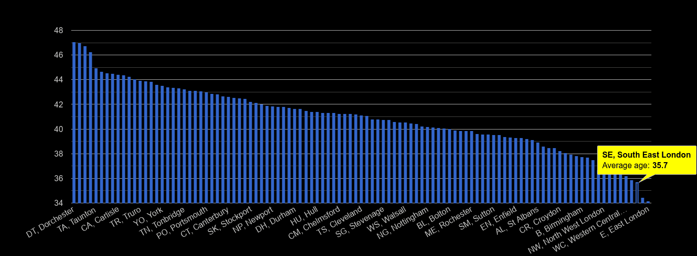 South East London average age rank by year