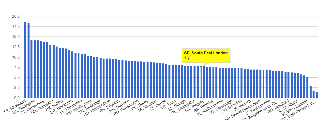 South East London criminal damage and arson crime rate rank