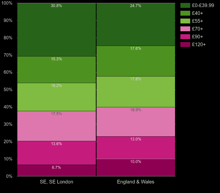 South East London flats by heating cost per square meters