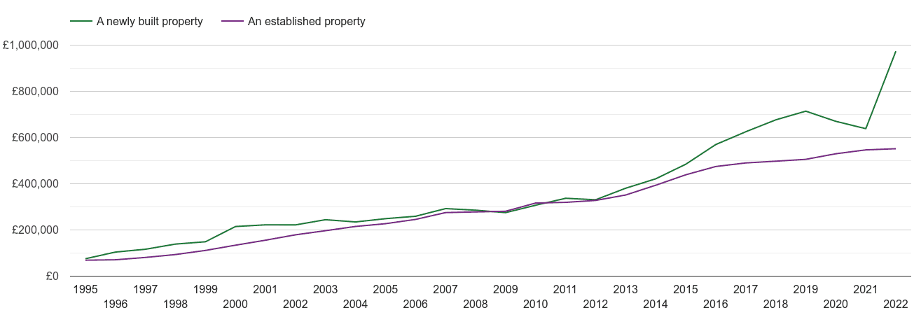 South East London house prices new vs established