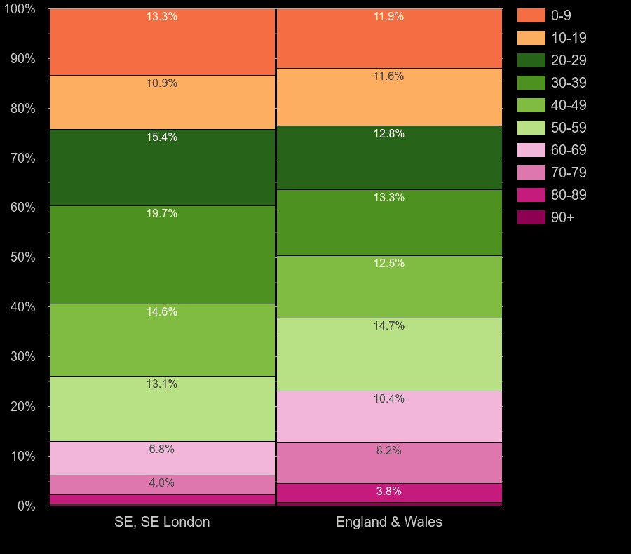South East London population share by decade of age by year