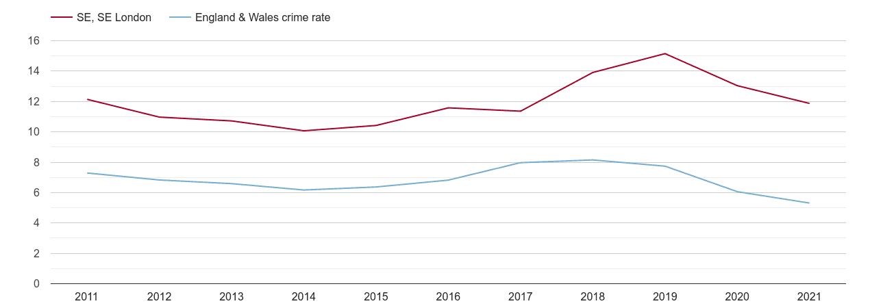 South East London vehicle crime rate