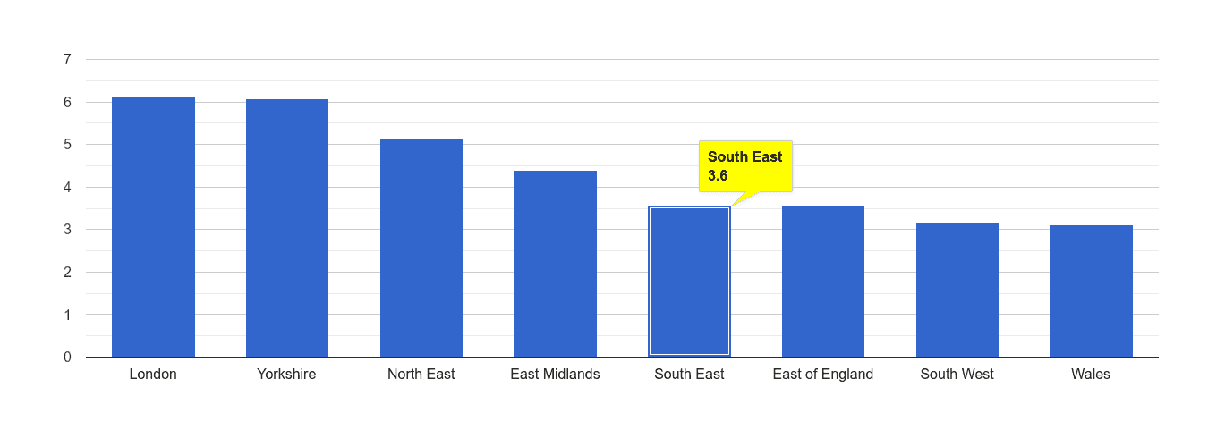 South East burglary crime rate rank