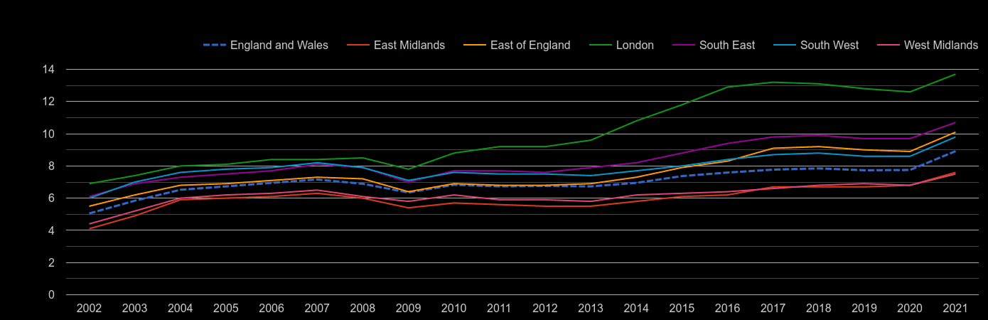 South East house price to earnings ratio history