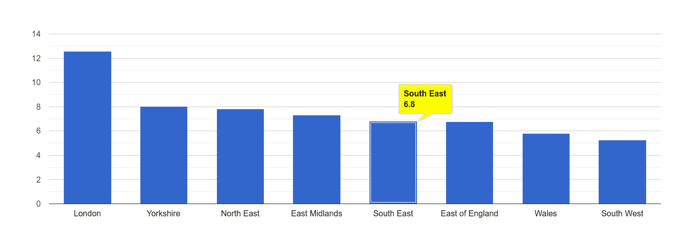South East other theft crime rate rank