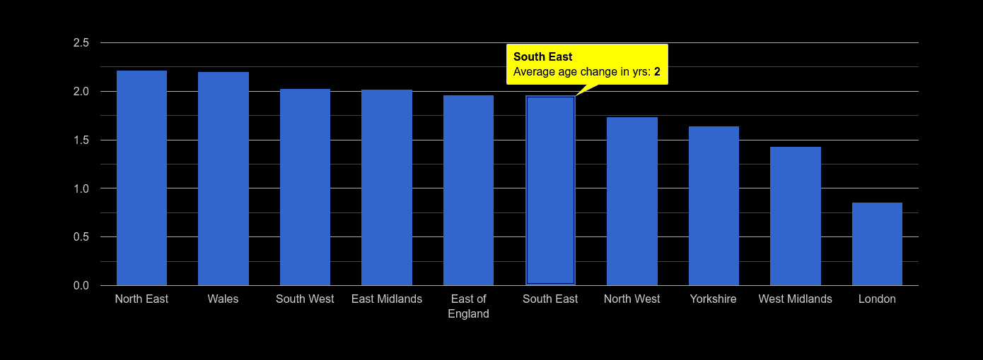 South East population average age change rank by year