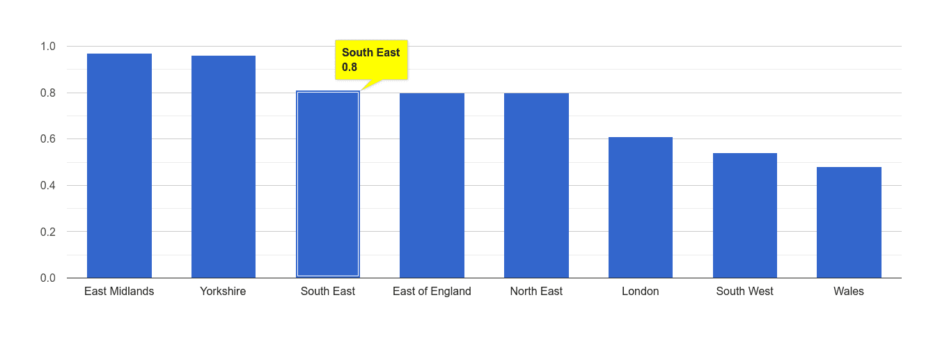 South East possession of weapons crime rate rank
