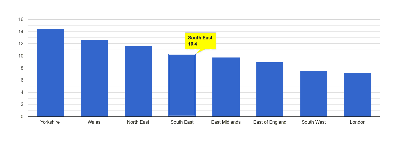 South East public order crime rate rank