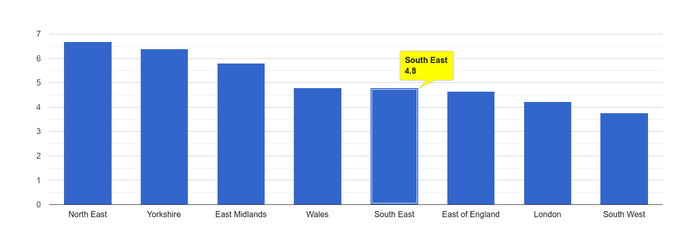South East shoplifting crime rate rank
