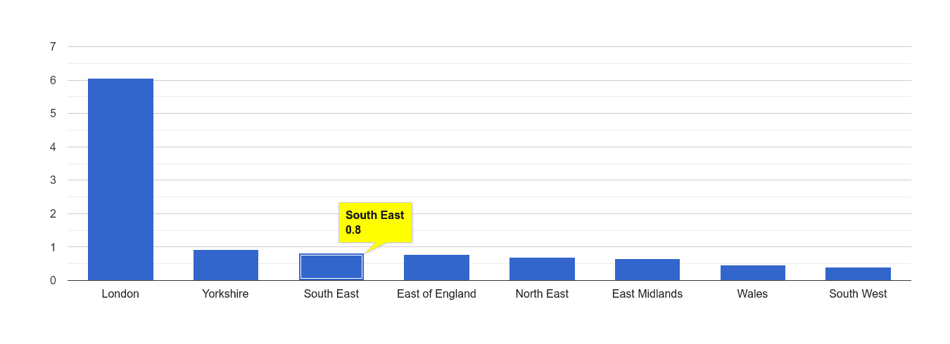 South East theft from the person crime rate rank