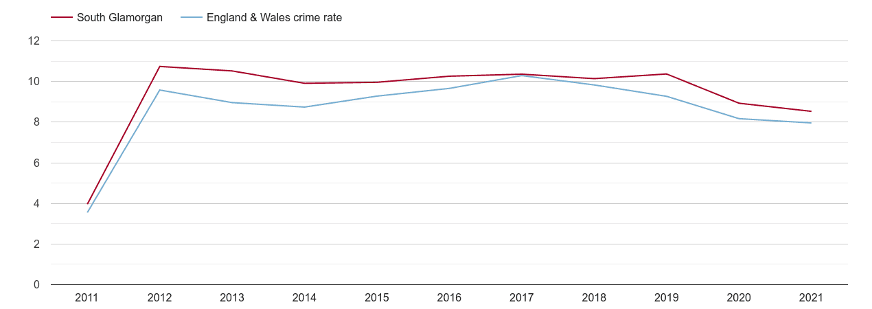 South Glamorgan criminal damage and arson crime rate