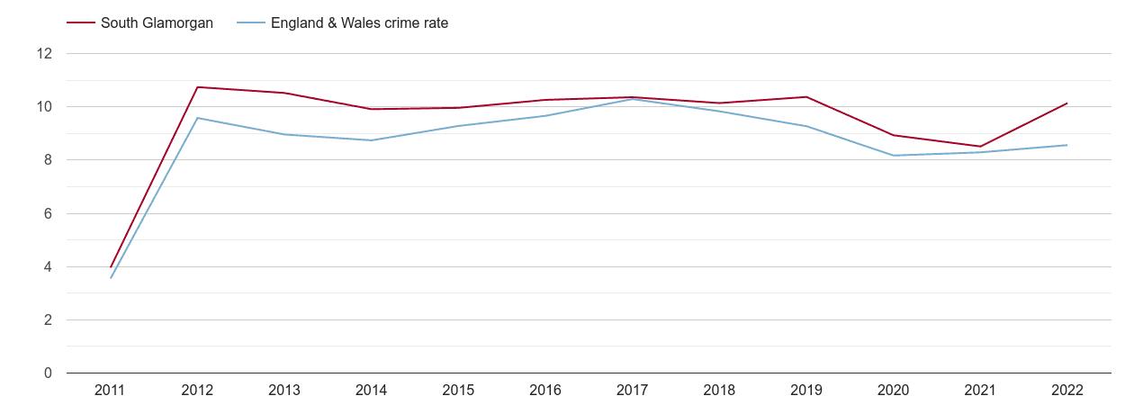 South Glamorgan criminal damage and arson crime rate
