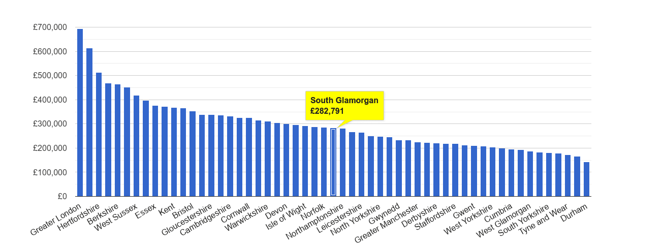 South Glamorgan house price rank